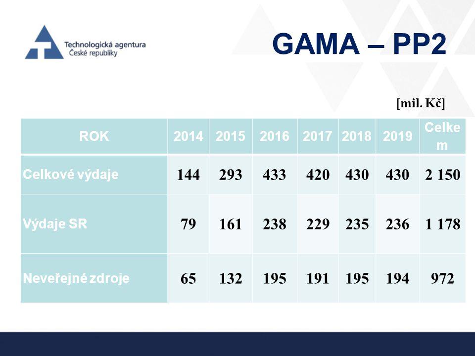GAMA – PP2 [mil. Kč] ROK. 2014. 2015. 2016. 2017. 2018. 2019. Celkem. Celkové výdaje. 144.